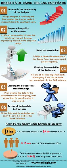 This infographic provide information on Benefits Of Using The CAD Software. For more info please visit: http://www.cadlogic.com.