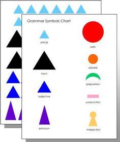 grammar games to begin to understand parts of speech in montessori
