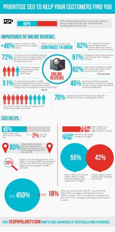 Prioritise SEO To Help Your Customers Find You    #Infographic #SEO #SmallBusiness