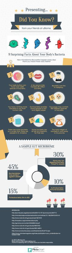Microbiome- Did You Know-