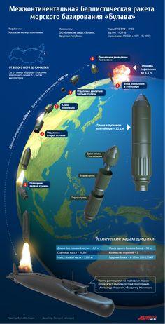 Межконтинентальная баллистическая ракета «Булава». Инфографика | Инфографика | Вопрос-Ответ | Аргументы и Факты