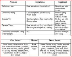 How to identify which foods to eat according to yin/yang theory