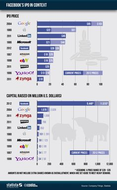Incredible numbers: FB will raise between 9.5 and 12 USD billion with the IPO... See the context of FB IPO in this nice infographic.