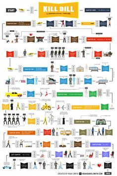 kill bill moive - A Chronological Timeline' infographic a fun read. The infographic, put together by illustrator Noah...