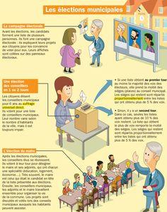 Fiche exposés : Les élections municipales