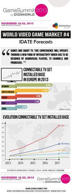 Forecasts Connectable TV Set in Europe 2013 Video Game Industry, Infographics, Charts, Gaming, Europe, Mood, Marketing, Tv, Graphics