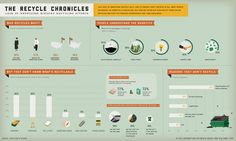 Really informative and cool #infographic on #recycling! Perfect since #EarthDay is around the corner!
