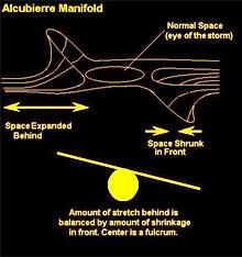 Space behind the warp bubble is expanded while space in front of the warp bubble is contracted, in essence the spacecraft surfs a wave of space-time! Casimir Effect, Wave Equation, Theories About The Universe, Special Relativity, Warp Drive, Nicolas Tesla, Faster Than Light, Drive Time, Science