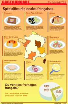 Educational infographic : Gastronomie francaise en 5 minutes by Amaryliz on deviantART Food In French, Ap French, Learn French, French Teaching Resources, Teaching French, Material Didático, Food Vocabulary, French Education, French Expressions