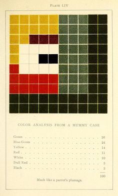Colour Analysis Charts by Emily Noyes Vanderpoel (1902) | The Public Domain Review