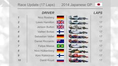 Suzuka, Japanese GP Race Update. Lap 17 1. Rosberg (GER) 2. Hamilton (GBR) 3. Button (GBR). No change between Mercedes drivers while an early pitstop for Button push him to 3rd place. Alonso is the only driver out of the race.  www.F1Milestone.com