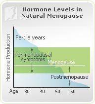 Hormone Levels in Natural Menopause. Which one are you?