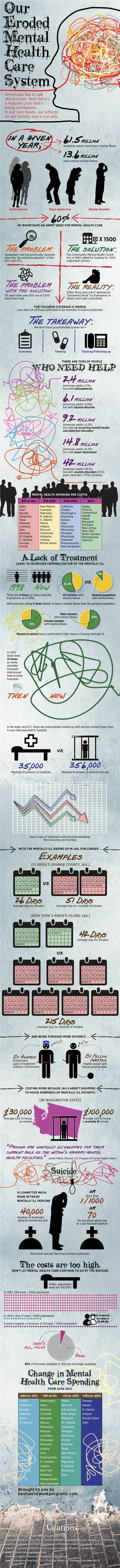 Our Eroded Mental Healthcare System