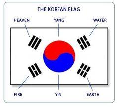 South Korean Flag- they have a couple of these in the dojo. I never knew what it meant untill now! Korean Flag, Korean Art, Taekwondo Girl, Tang Soo Do, Korean Lessons, Korean Peninsula, World Thinking Day, Korean Words, Learn Korean