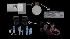 Os explicamos cómo realizamos nuestro hilo musical: