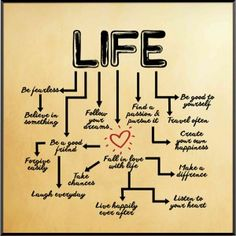 LIFE FLOWCHART 8 Motivational Images, Flowchart, Ups And Downs, Wall Plaques, Inspired, Quotes, Life, Inspiration, Quotations