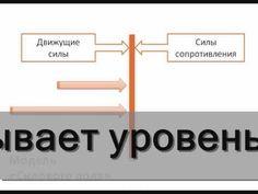 Управление изменениями в организации  К.Левин ibcm.biz