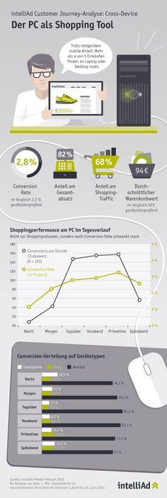E-Commerce am PC: 68 Prozent vom Shopping-Traffic – und 82 Prozent aller Käufe