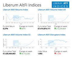 Altfi Indices standardise the market and allow for a true market view