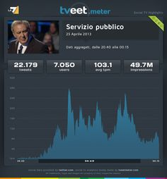 """La puntata di """"Servizio pubblico"""" del 25 aprile 2013, ha coinvolto 7.050 utenti che hanno prodotto 22.179 tweet con una media di 103,1 tweet al minuto."""