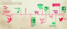 communication advances in human history timeline - - Yahoo Image Search Results