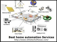 http://www.elitetechoftexas.com/ is a best resource for Home Automation, Lighting Control, Networking, Display Videos and Media control related
