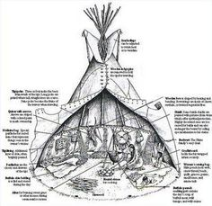 A tipi (also teepee, or tepee) is a tent-like lodging made of animal skins or birch bark and used by American Indians of the Great Plains. Native Americans from other places lived in different types of. Native American Wisdom, Native American Tribes, Native American History, American Indian Art, American Indians, American Symbols, Native American Teepee, American Quotes, Native American Projects