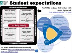 spyros langkos: student expectations on learning at century. University Of Derby on Behance Reflective Practitioner, University Of Derby, 21st Century Skills, Literacy, Behance, Student, Learning, Digital, Studying