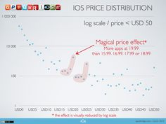 iOs price distribution (+ magical price effect)