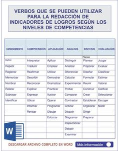 Basic Spanish Verbs, How To Speak Spanish, Spanish Language Learning, School Notes, Grammar Book, Classroom Management, Teacher Resources, Homeschool, Teaching