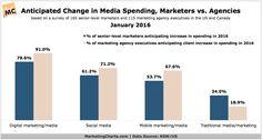 Chart/table from: Marketers, Agencies Differ on Spending Changes in 2016