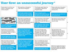 An unsuccessful user journey flow to expose pain points in the website created by UX Designer Jennifer Blatz.