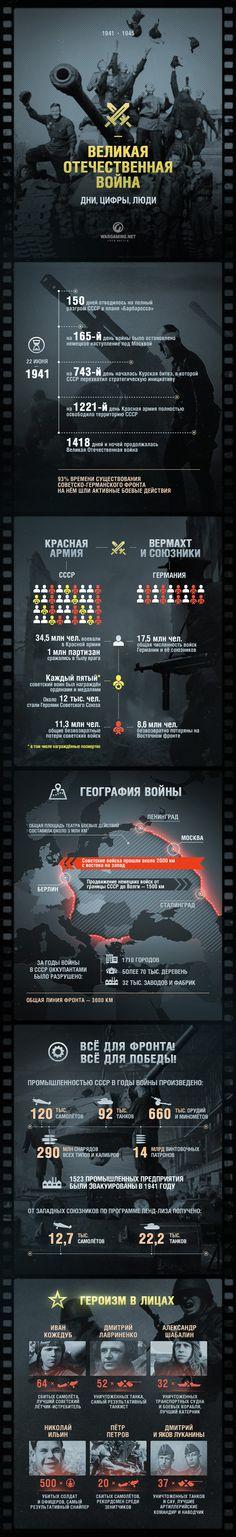Великая Отечественная Война. Дни. Цифры. Люди. (Инфографика)