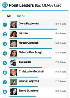 Our current Leaderboard displaying this quarter's current leaders in social collaboration at Bluewolf.    http://www.bluewolf.com/blog/gamifying-social-collaboration-how-we-did-it-bluewolf