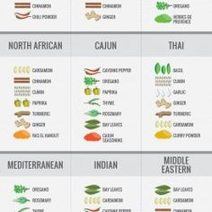 Spices are what truly give ethnic cuisines those traditional flavors we love. This handy infographic will have you whipping up dishes from all over th