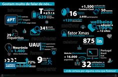 Infografia (in Relatório de Comunicação 2013)