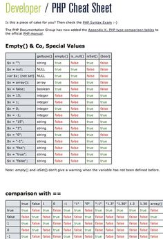 PHP Cheat Sheet Table for Empty() & Co, Special Values, comparison with ==