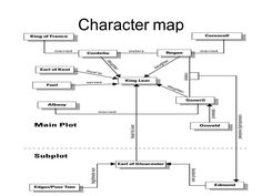 Image result for king lear character map King Lear Characters, Character Map, The Fool, Image