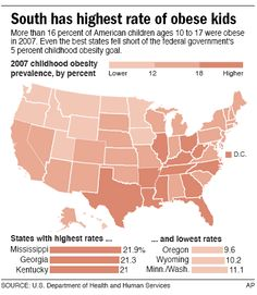 The south has the highest rate of childhood obesity
