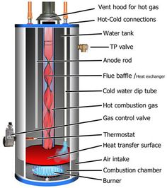 gas water heater diagram - Google Search | Hot Water: Wood Stove ...