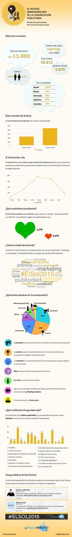 ¿De qué se habló en El Sol Festival?