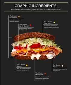 Google Image Result for http://cdn.brafton.com/wp-content/uploads/2012/04/Brafton-Infographic-Pitch-Sandwich.jpg