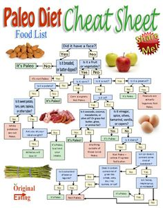 Diabetic eating plan: Healthy food for diabetics  Cheat Sheet: Paleo Diet Food List  Learn the tricks & tips to a healthy eating program