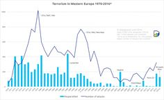 People killed by terrorism per year in Western Europe 1970-2015 | Datagraver