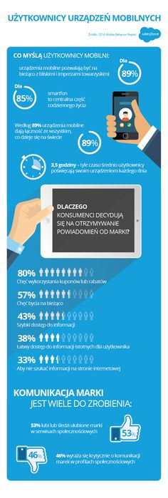 salesforce_infografika_mobile behavior (1)