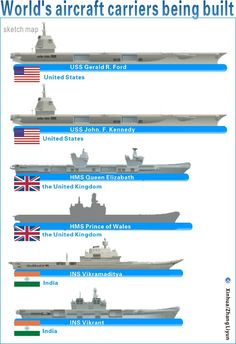 aircraft carriers of the world | Graphics shows the World's aircraft carriers under construction ...