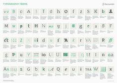 Una infografía que resume en un póster todos los términos del apasionante mundo de la tipografía: esa recóndita esquina del arte que sin apenas notarlo nos rodea y abarca con letras y detalles de diseño sin fin.