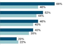 Email Marketing - Email Marketers' Top Areas of Focus in 2016 : MarketingProfs Article