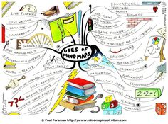 Uses of Mind Maps Mind Map by Paul Foreman
