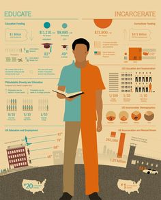 Powerful graphic on Education vs Incarceration. The first factoid alone is telling of what our priorities really are: we spend three times as much to house a prisoner than we do to educate a student? Graphic from presente.org,
